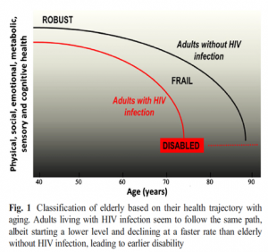 Chronic Mental Health Issues With Ageing And Hiv The Neura Blog