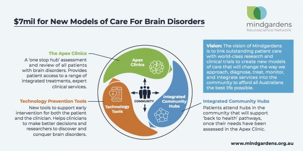 14328_NEU_Mindgardens new models of care graphic_$7mil_V4