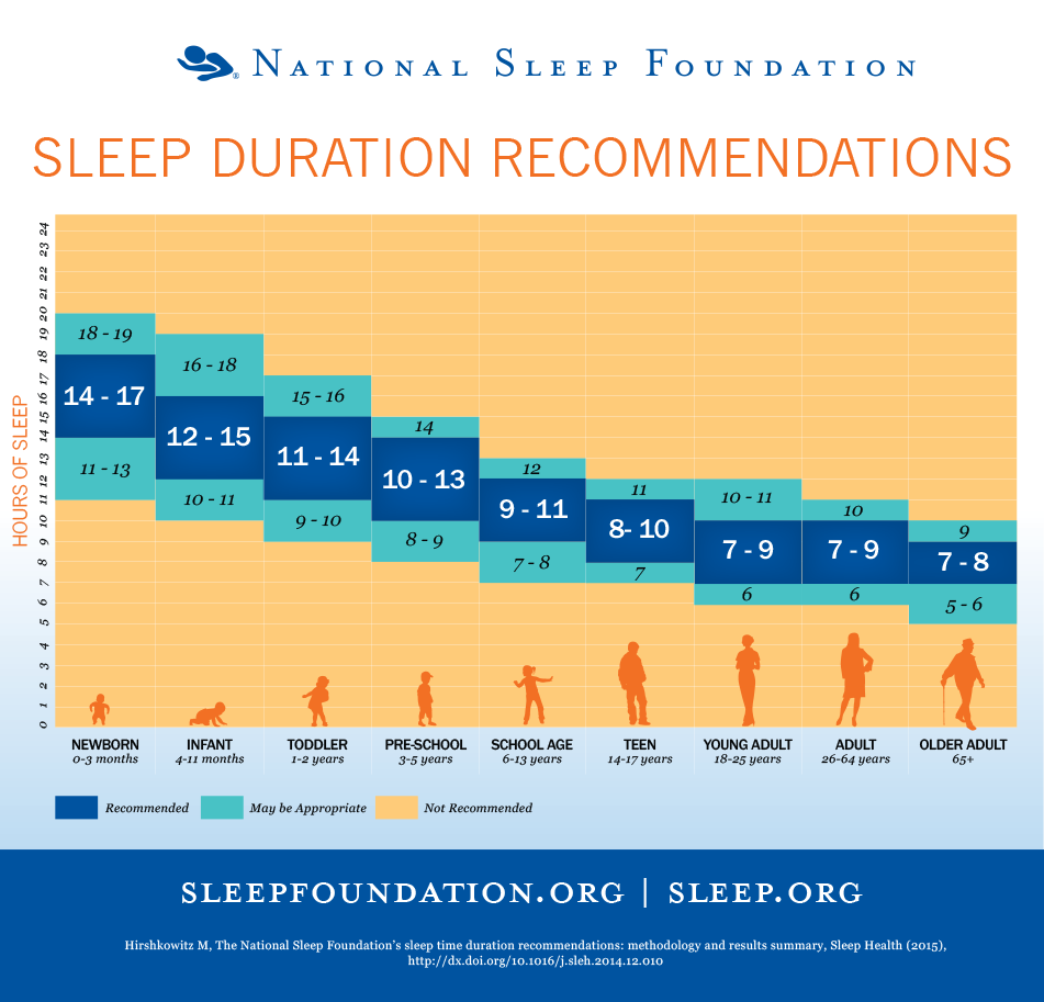 NSF_sleep_duration_recommendations_chart